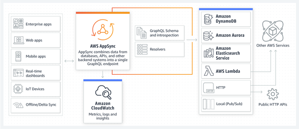 Lessons learned: AWS AppSync Subscriptions